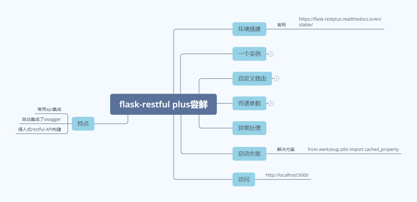 flask restful plus 尝鲜